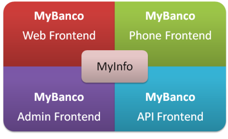 What is MyInfo's relation with the rest of the system?